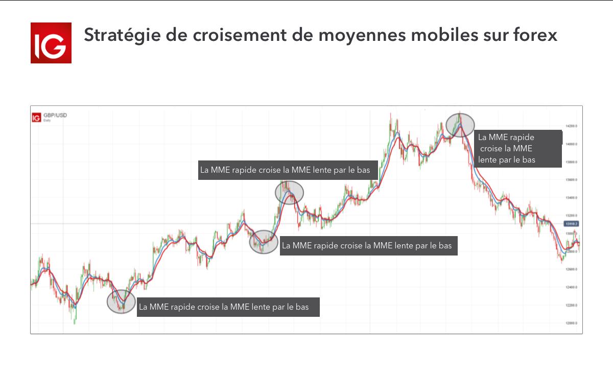 Avis IG Markets : quels sont les avantages et défauts de IG Markets ?